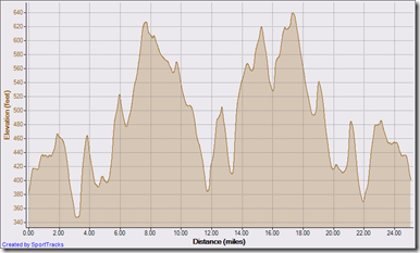 41 km bike leg 5-17-2009, Elevation - Distance
