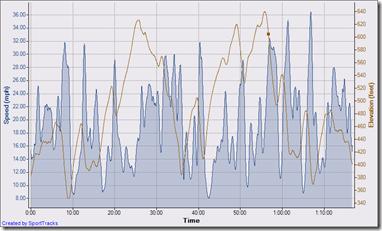 41 km bike leg 5-17-2009, Speed - Time