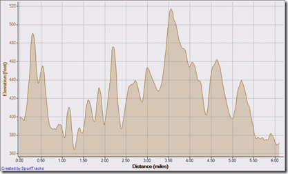 columbia triathlon 10k run 5-17-2009, Elevation - Distance